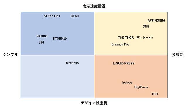 WordPress 有料テンプレート分布図