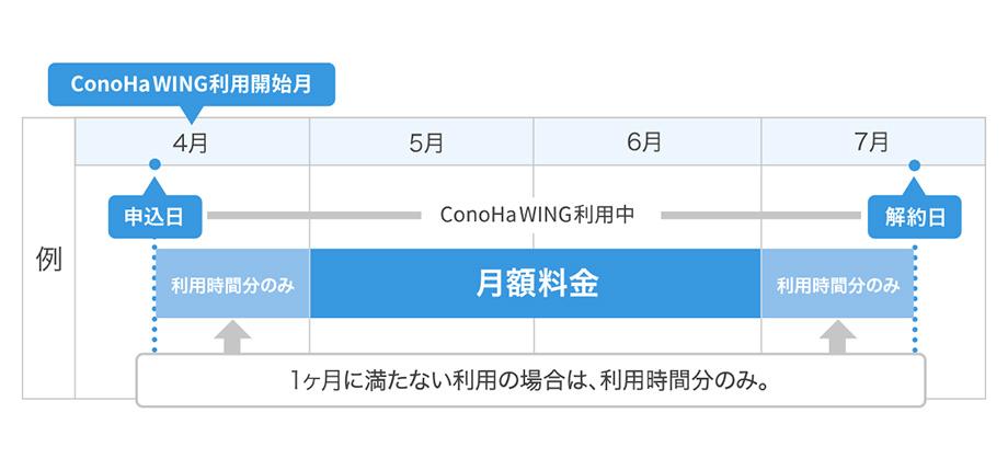 レンタルサーバー ConoHa WINGの料金体系は使った分だけ支払う