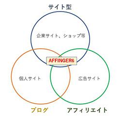 AFFINGER6は具体的にどんなサイトで使える?
