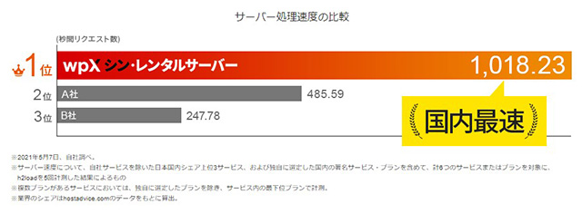レンタルサーバー wpX シン・レンタルサーバー 表示速度の他社比較