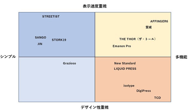 WordPress 有料テンプレート分布図2021/08