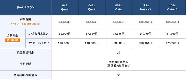 カゴヤジャパンのマネージド専用サーバー料金2021/8/23~