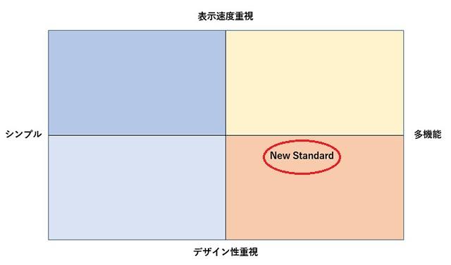 WordPressテンプレート New Standard(ニュースタンダード)のポジショニング