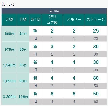 レンタルサーバー KAGOYA CLOUD VPSの変更点