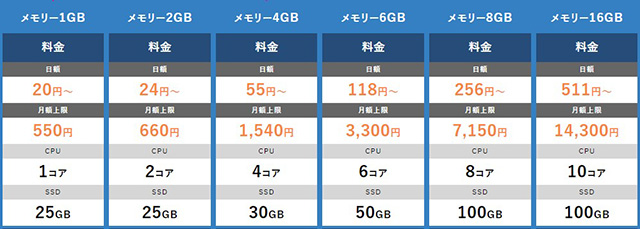 レンタルサーバー KAGOYA CLOUD VPS 料金表