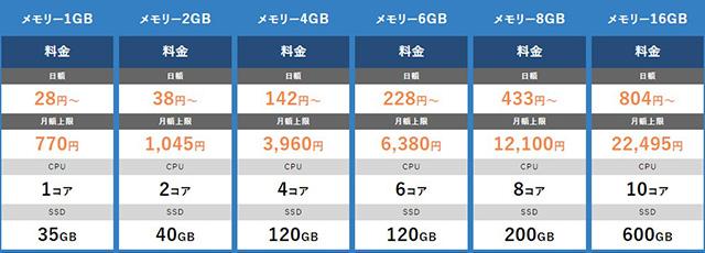 レンタルサーバー KAGOYA CLOUD VPS Windows Server料金表