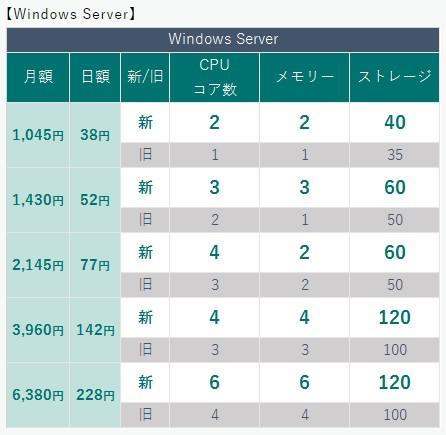 レンタルサーバー KAGOYA CLOUD VPS Windows Serverの変更点