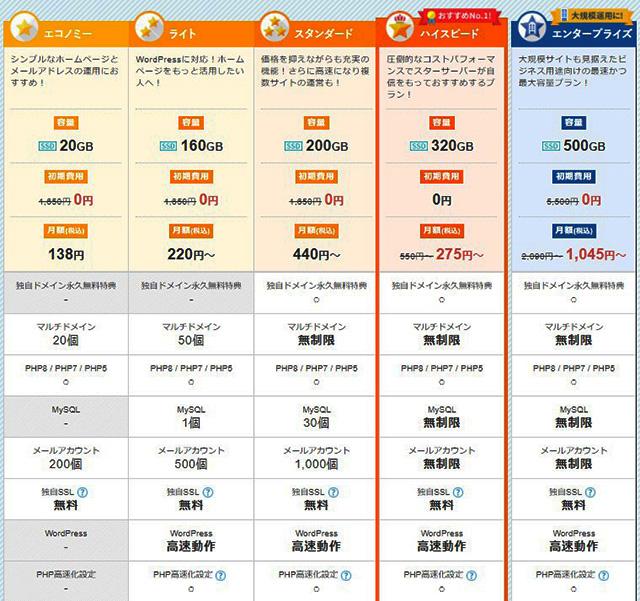 レンタルサーバー スターサーバープラン別機能価格あり2021年9月更新