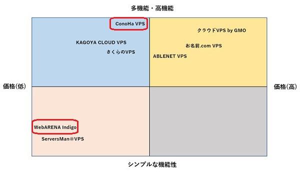 VPS 分布図