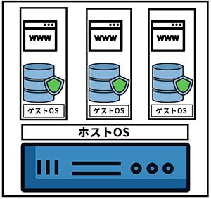 VPS(仮想専用サーバー)イメージ図