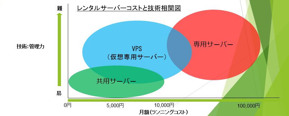 レンタルサーバー コストと技術相関図