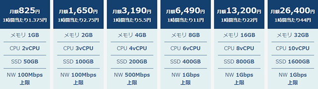 レンタルサーバー WebARENA Indigo Windows Server 料金表