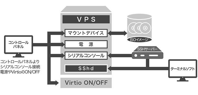 レンタルサーバー お名前.com VPS  構成図